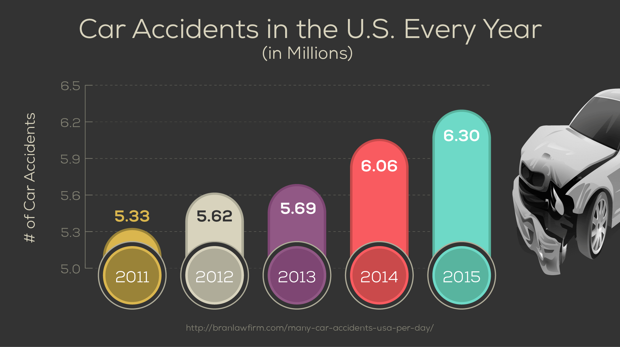 Car Accidents in the U.S. Every Year