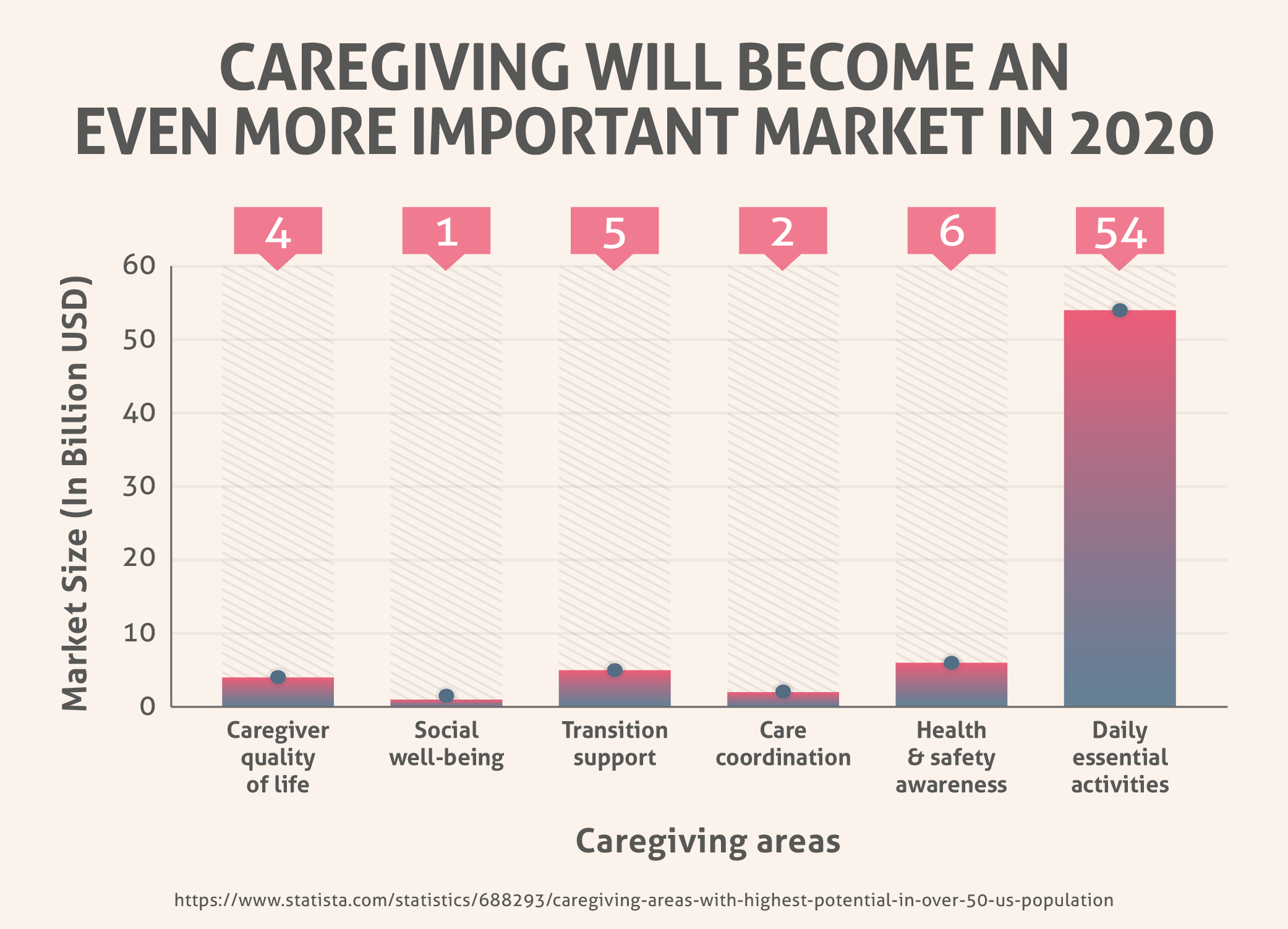 Caregiving Will Become An Even More Important Market in 2020