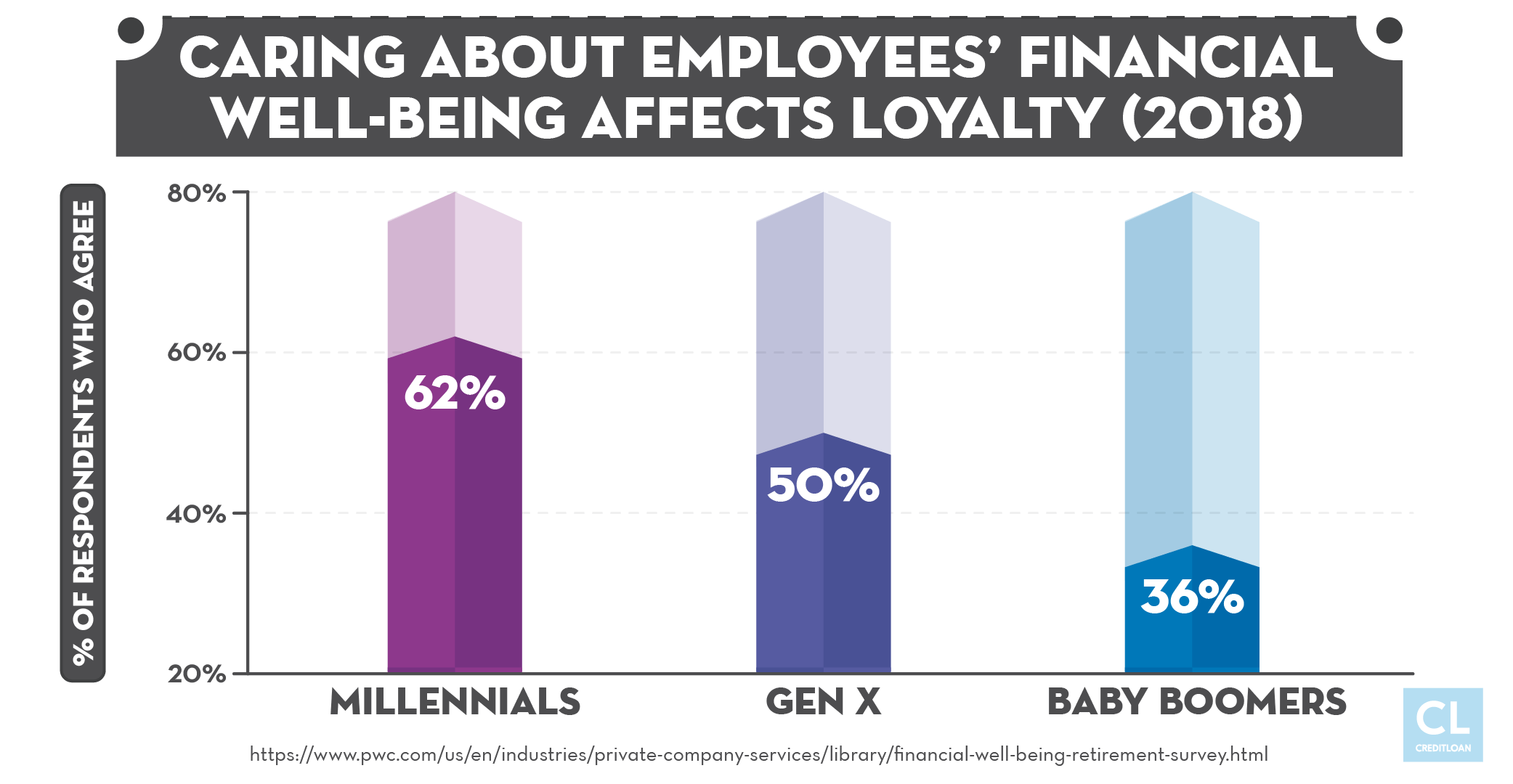 Caring About Employees' Financial Well-Being Affects Loyalty