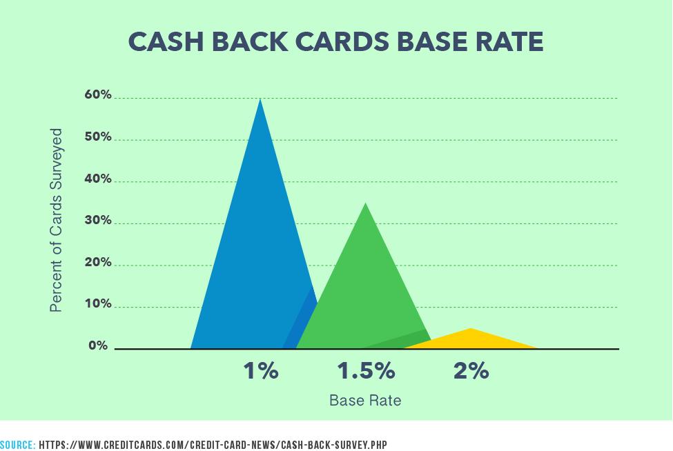 Cash Back Cards Base Rate