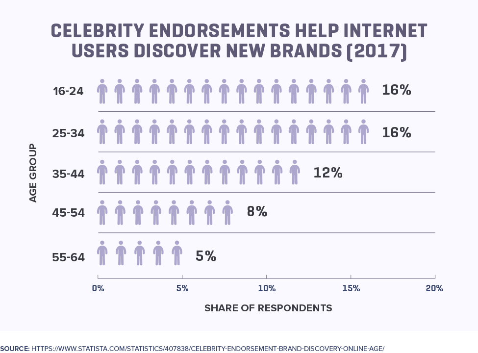Celebrity Endorsements Help Internet Users Discover New Brands (2017)