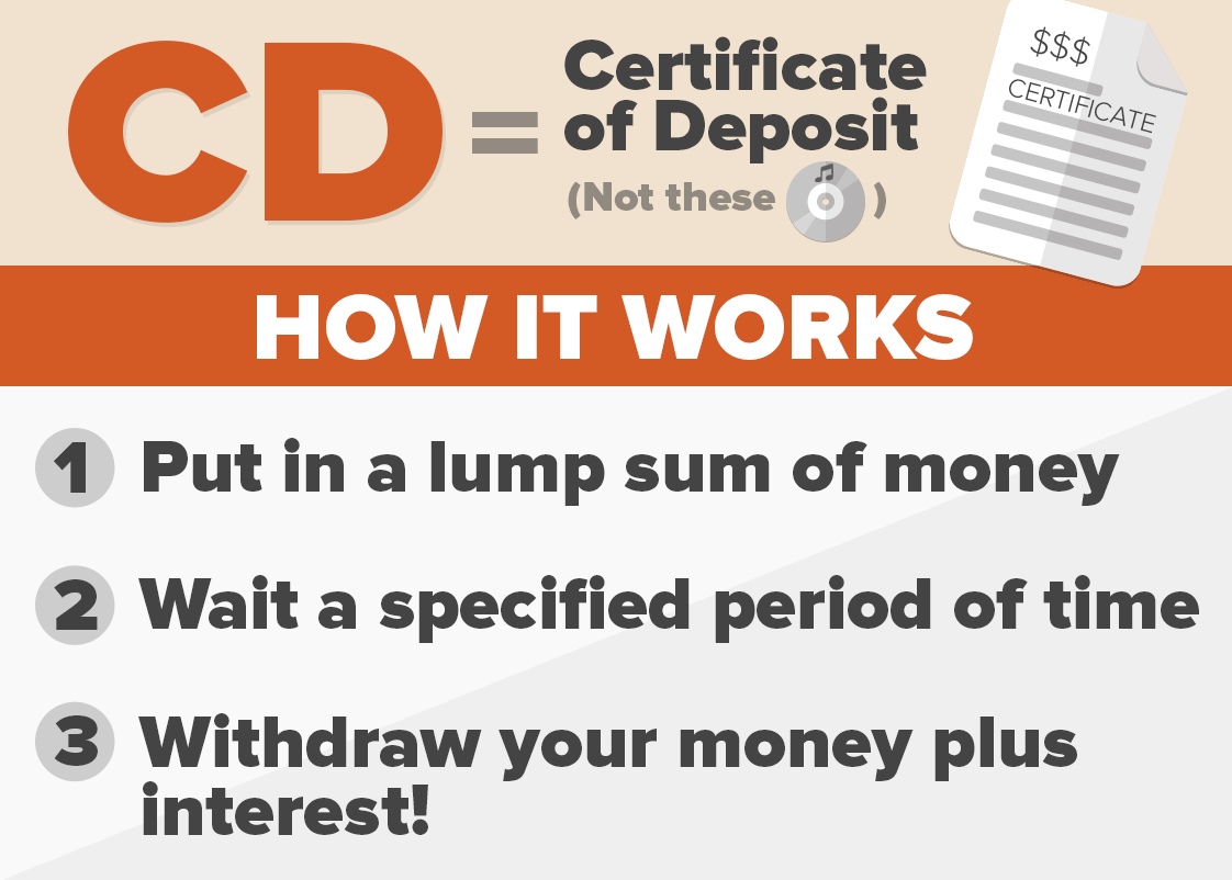 How Certificates of Deposit Work