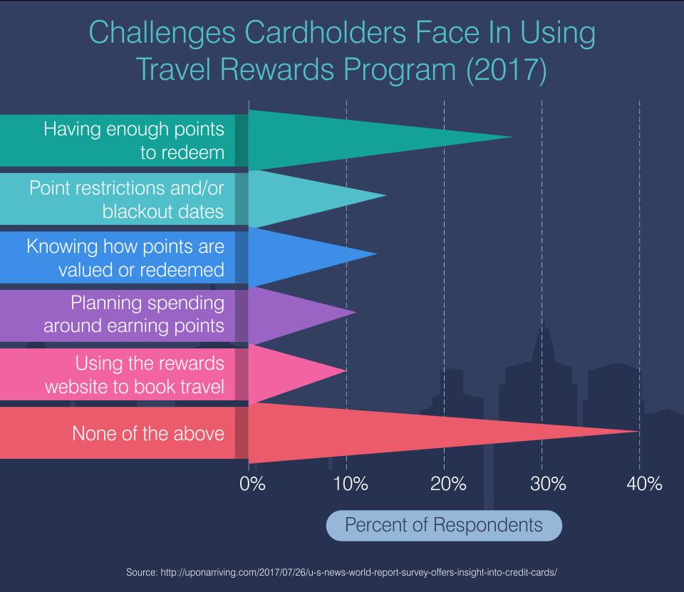 Challenges Cardholders Face In Using Travel Rewards Program (2017)