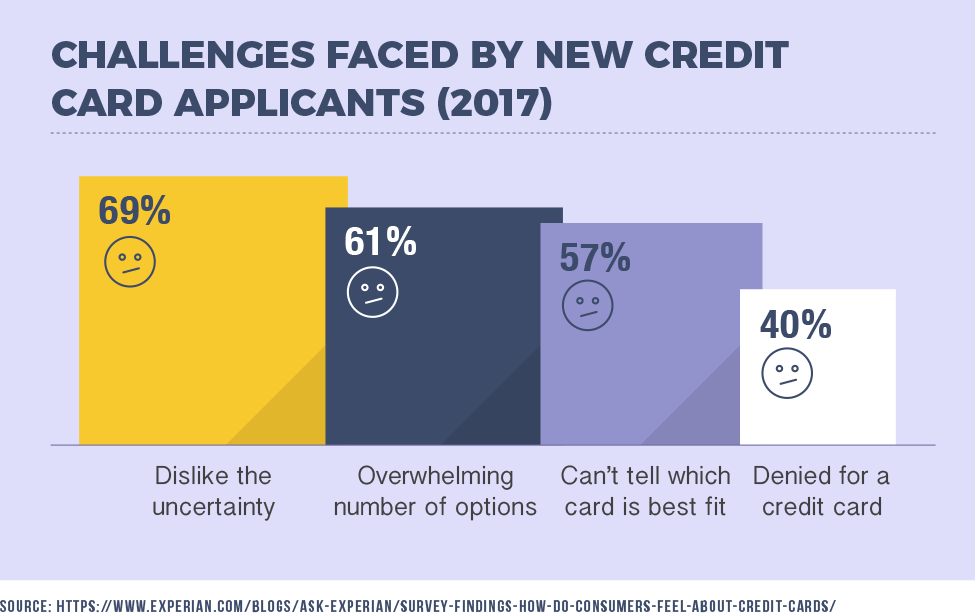 Challenges Faced By New Credit Card Applicants (2017)