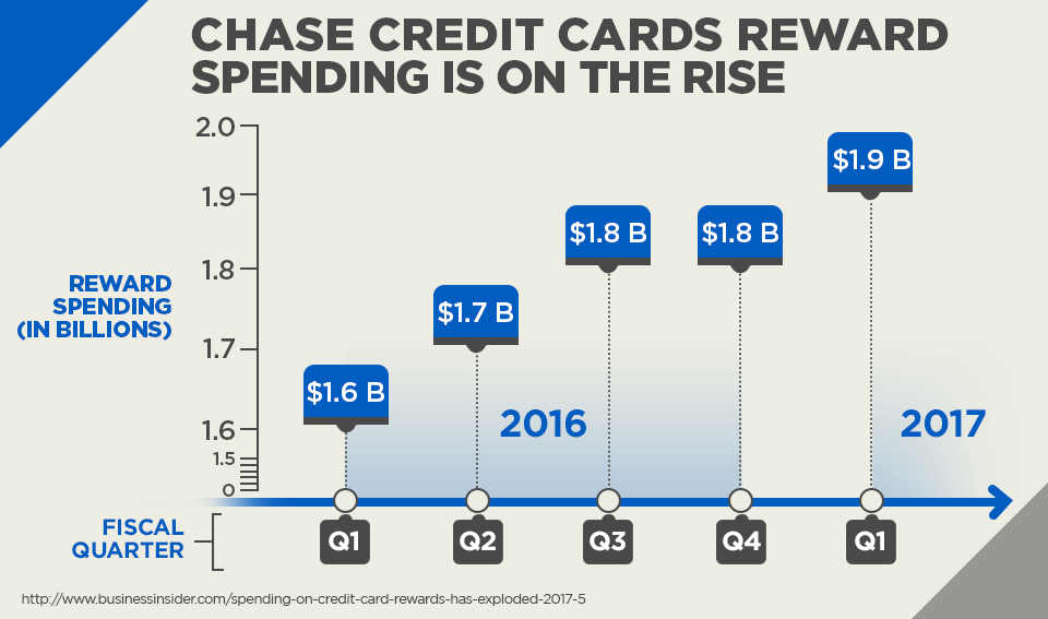 Chase Credit Cards Rewards Spending is on the Rise