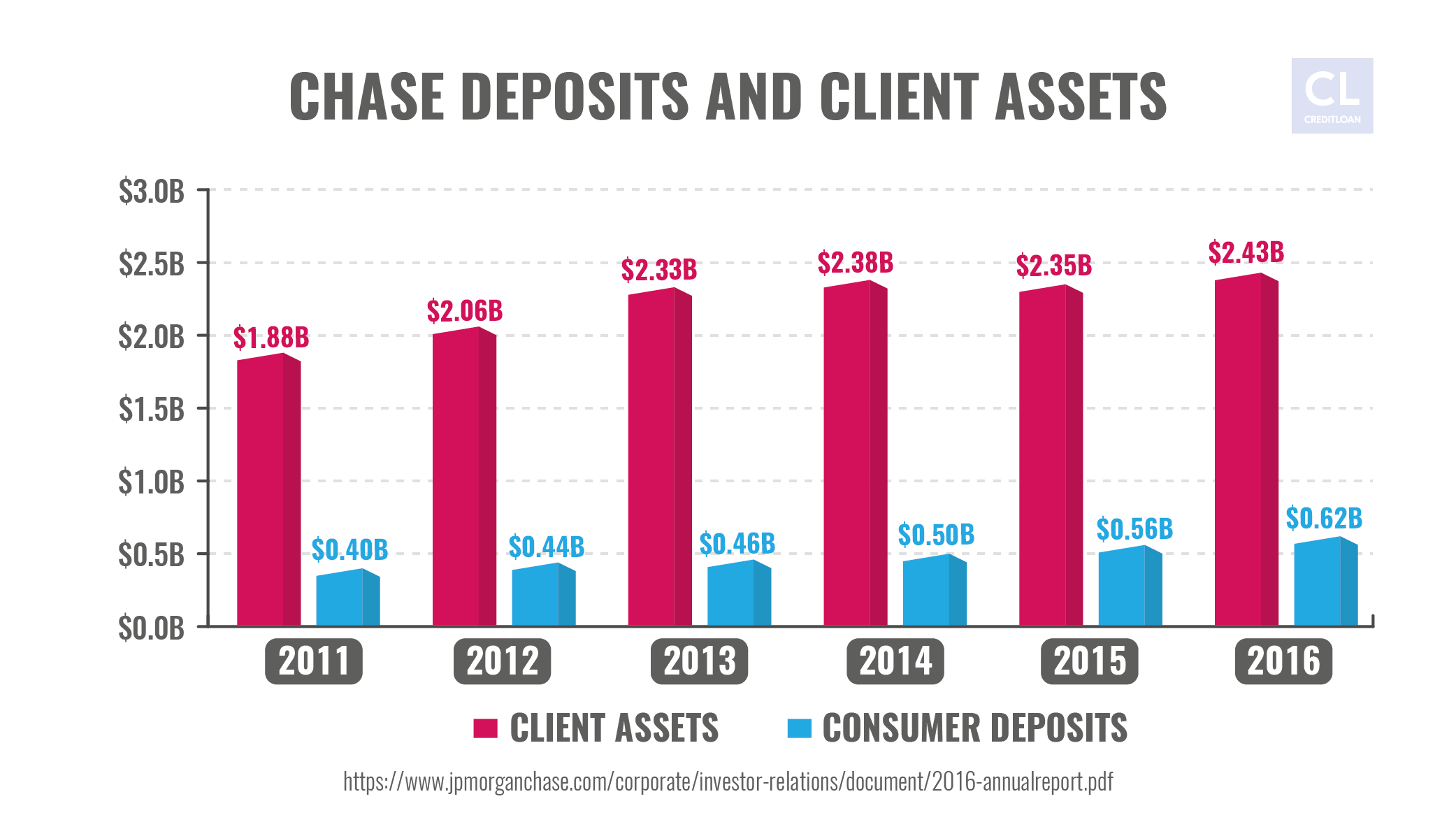 Chase Deposits and Client Assets from 2011-2016