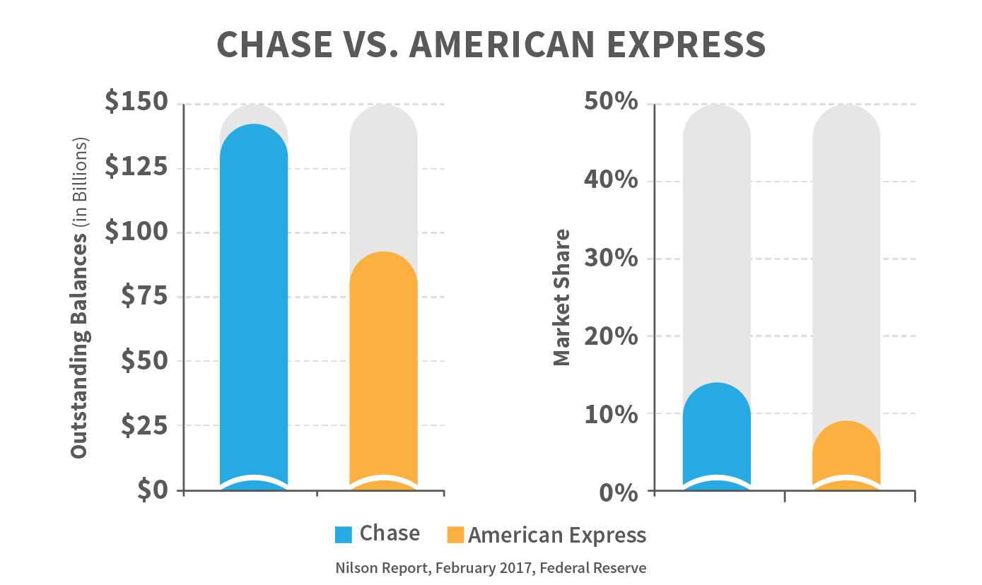 Chase vs. American Express