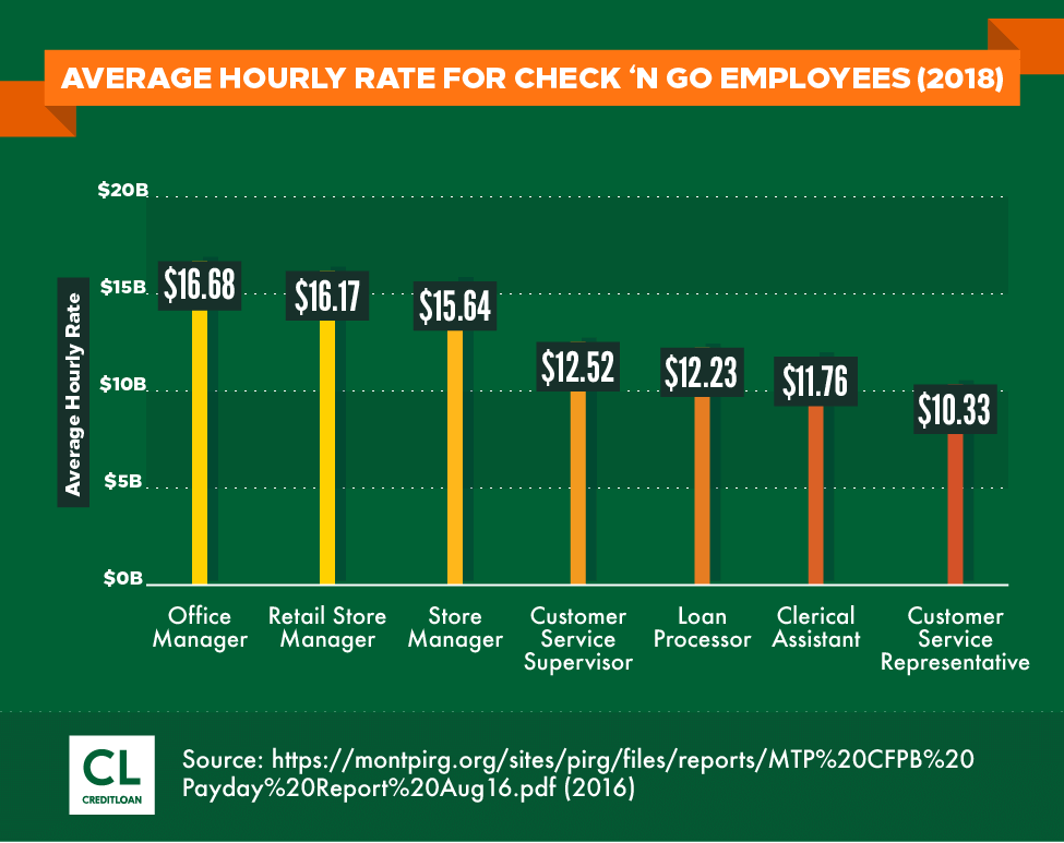 Average Hourly Rate for Check 'n Go Employees