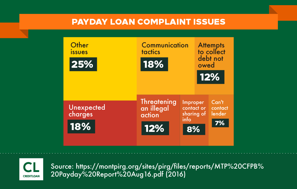 Payday Loan Complaint Issues