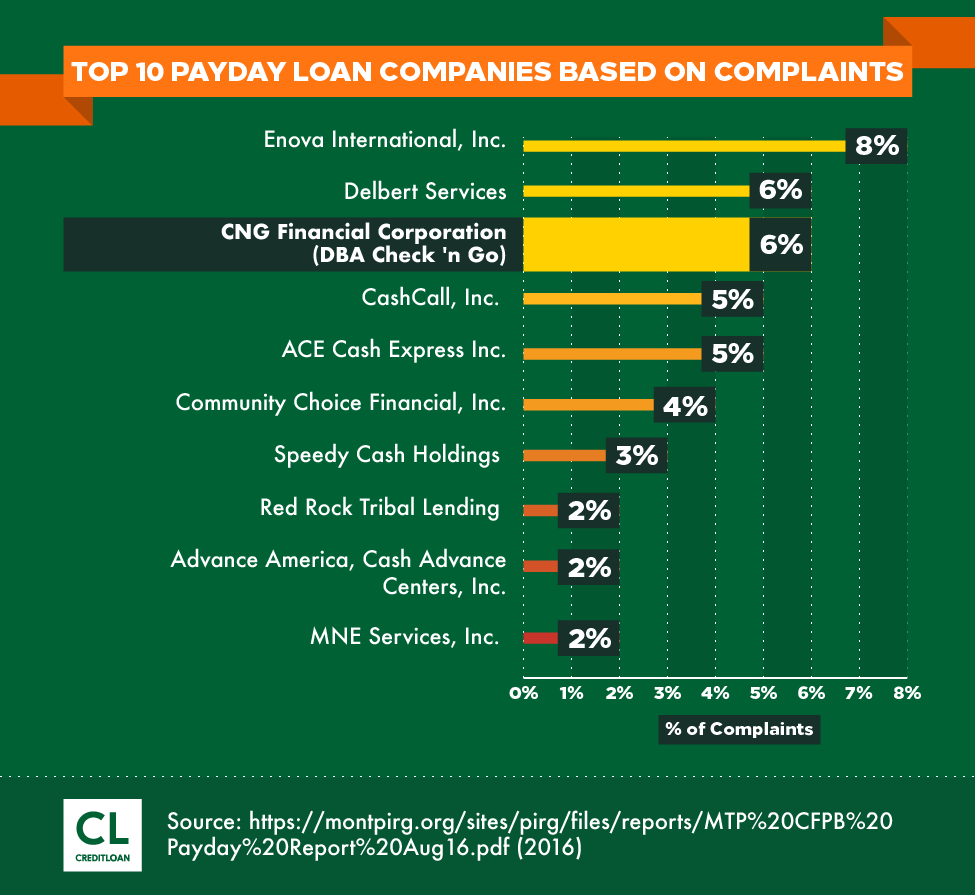 Top 10 Payday Loan Companies Based on Complaints
