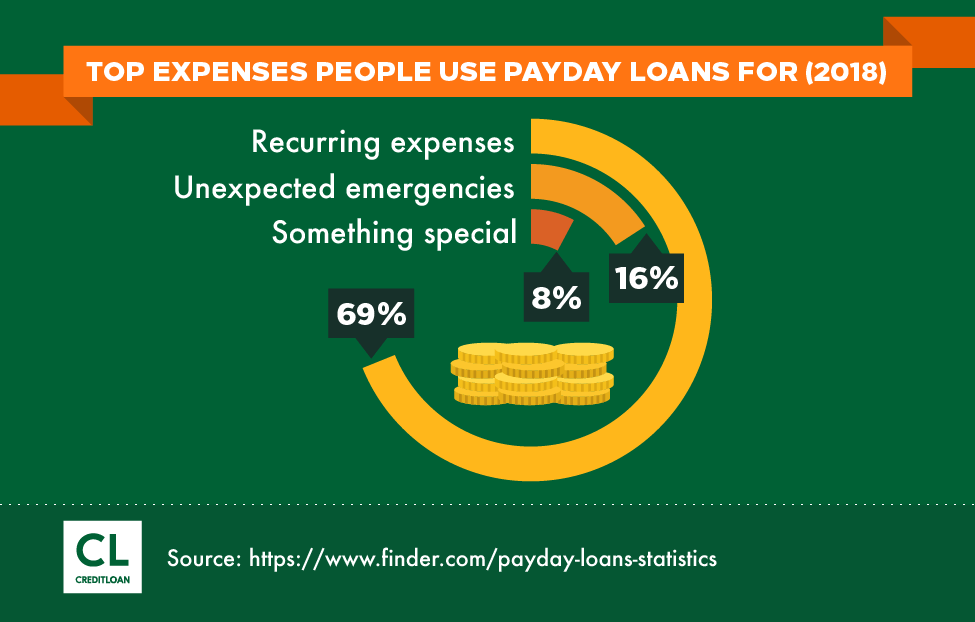 Top Expenses People Use Payday Loans For in 2018