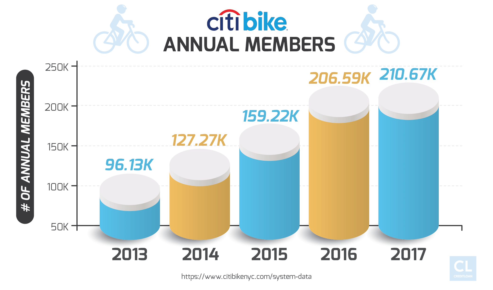 Citi Bike Annual Members from 2013-2017