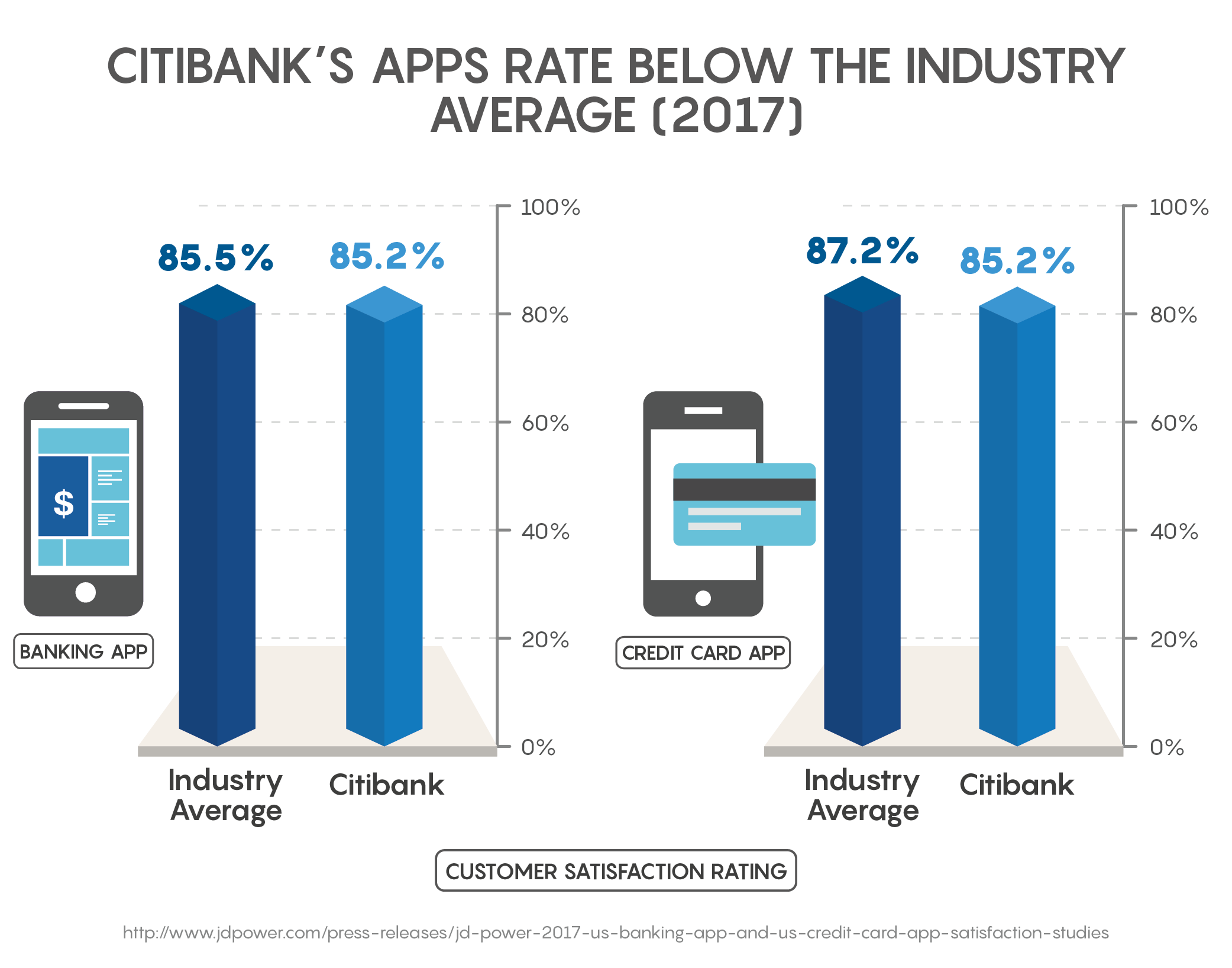 Citibank's Apps Rate Below the Industry Average (2017)