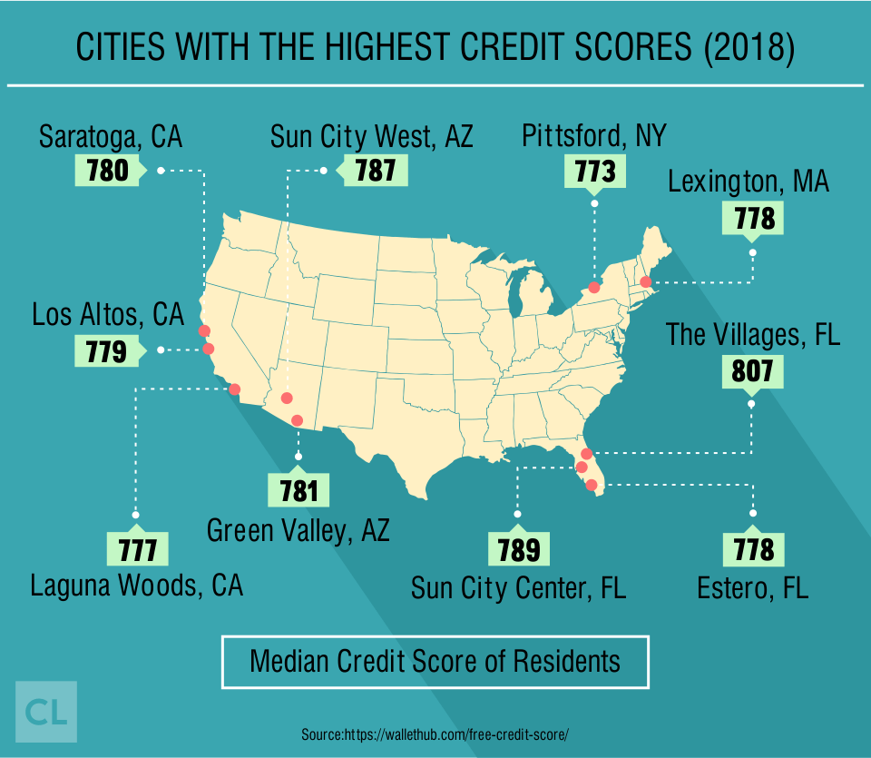 Cities with the Highest Credit Scores in 2018