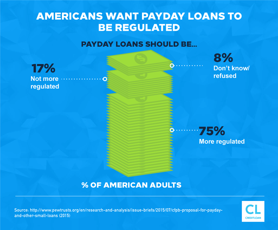 Americans Want Payday Loans To Be Regulated