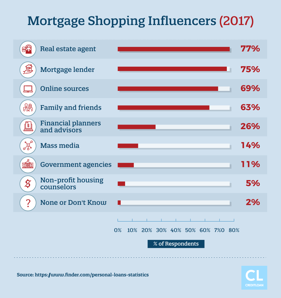 Mortgage Shopping Influencers (2017)