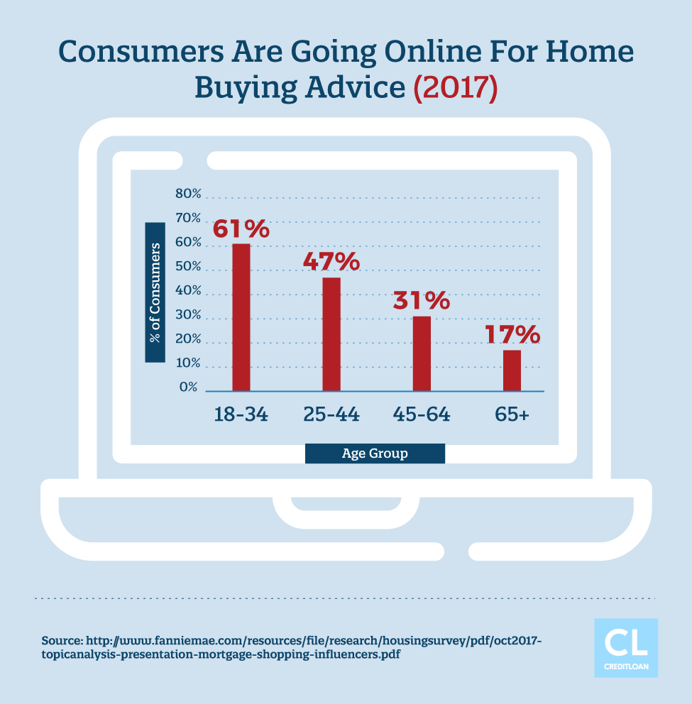Who Goes Online For Home Buying Advice?