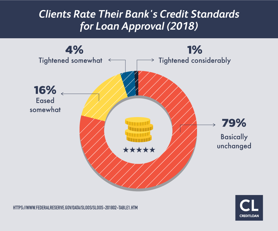 Clients Rate Their Bank's Credit Standards for Loan Approval data