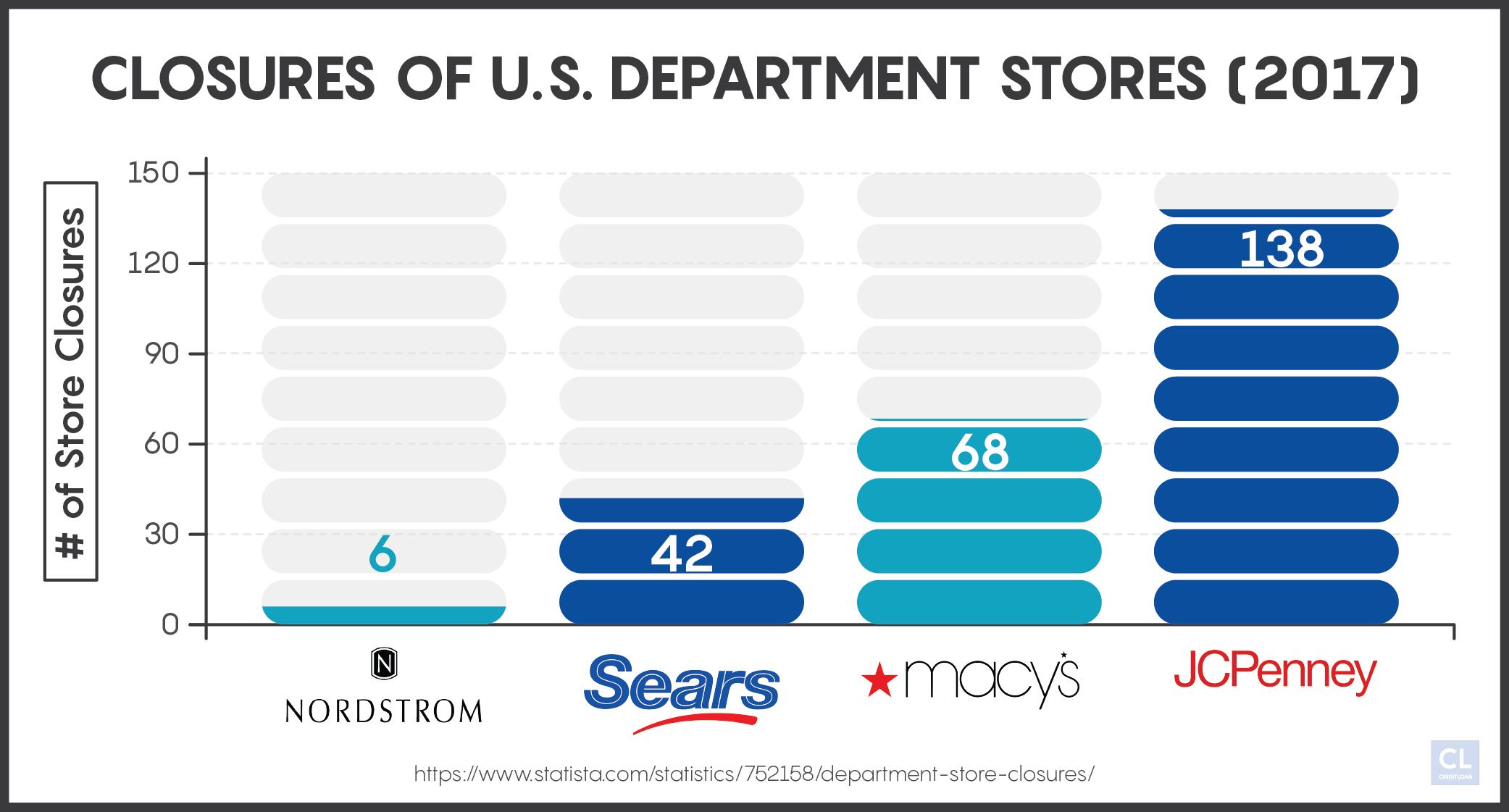 Closures of U.S. Department Stores 2017