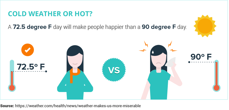 cold vs hot weather stat