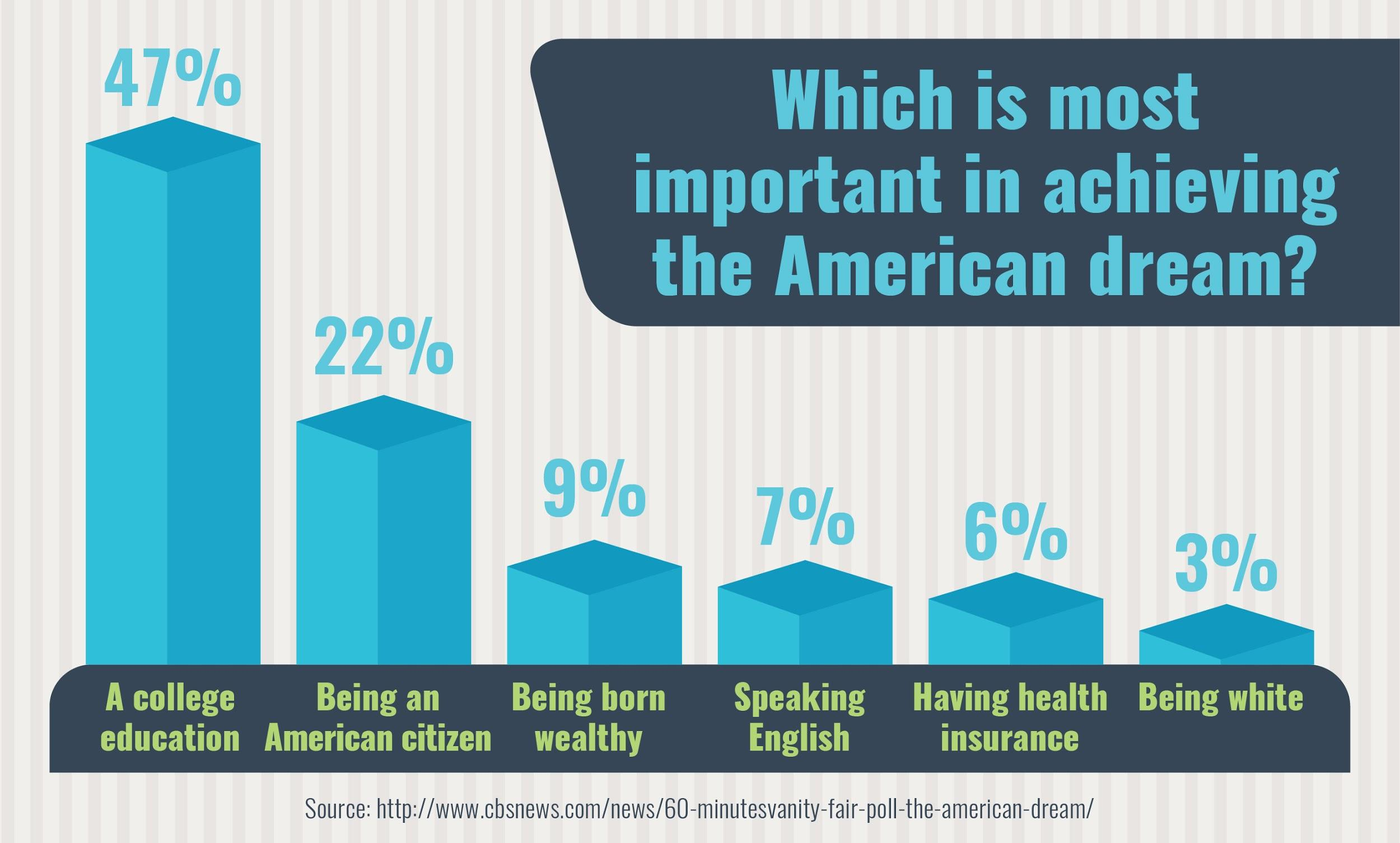 College is rated most important in chasing the American Dream