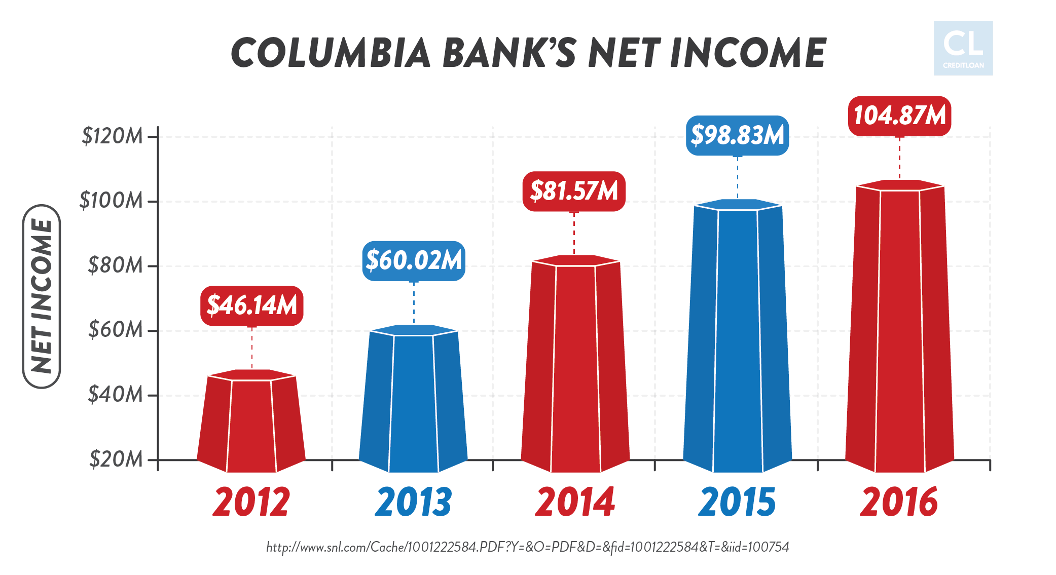Columbia Bank's Net Income from 2012-2016
