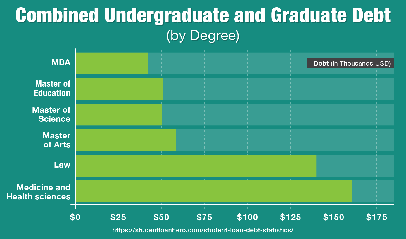 Combined undergraduate and graduate debt