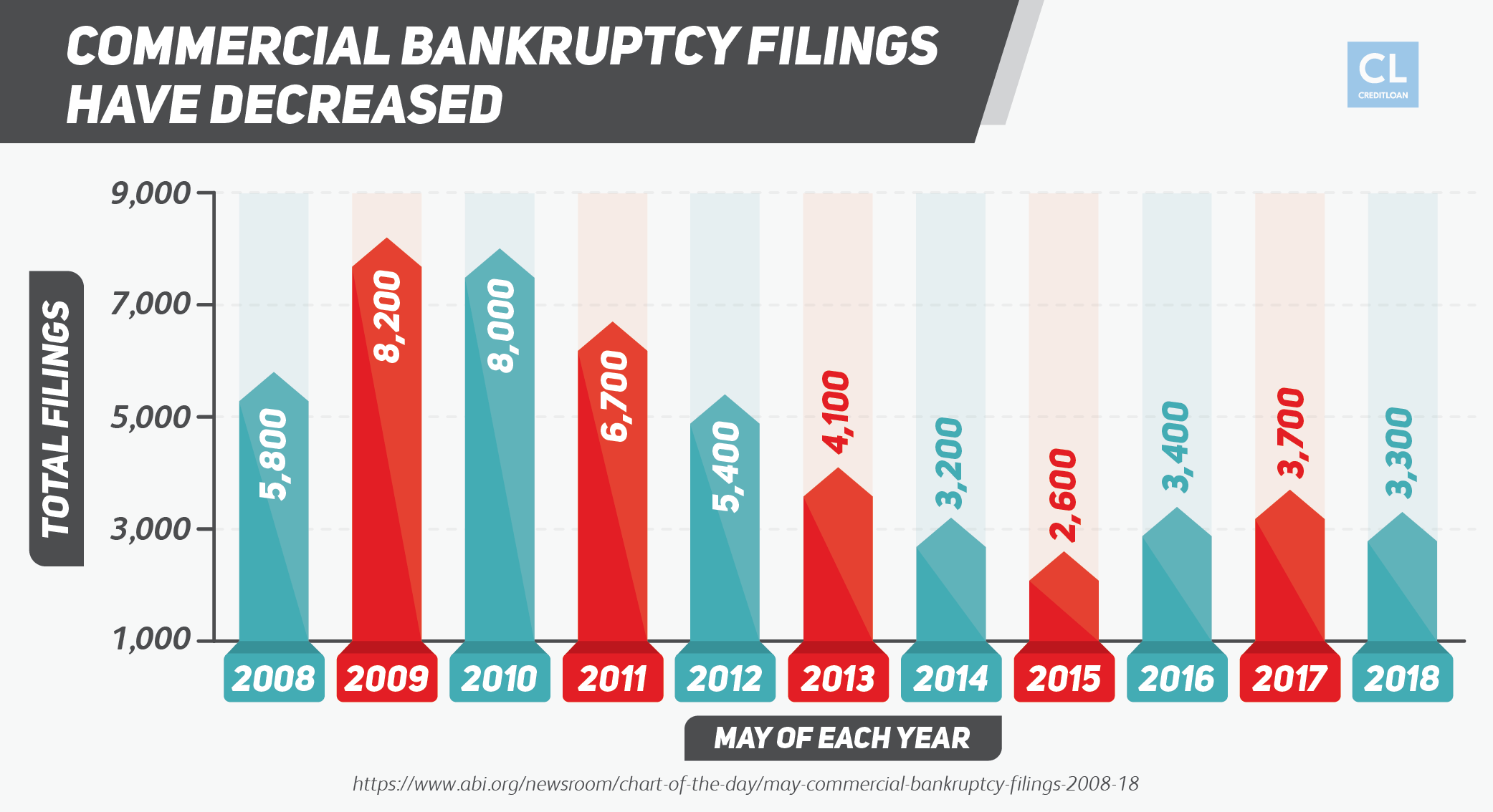 Commercial Bankruptcy Filings Have Decreased from 2008-2018