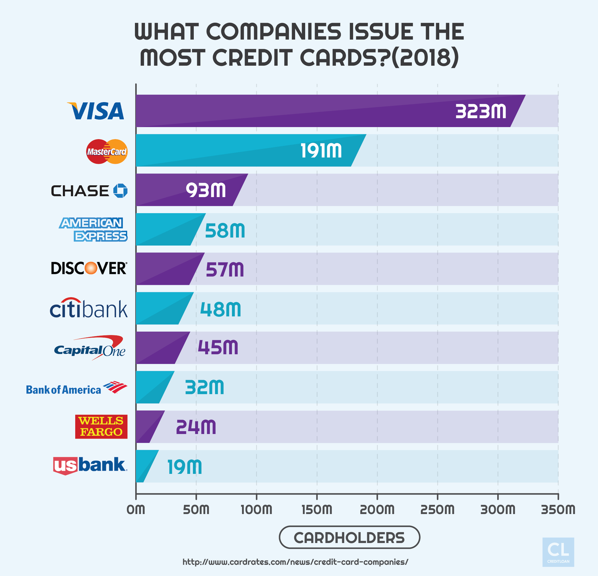 Companies Issuing the Most Credit Cards in 2018