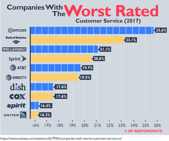 Companies With The Worst Rated Customer Service (2017)