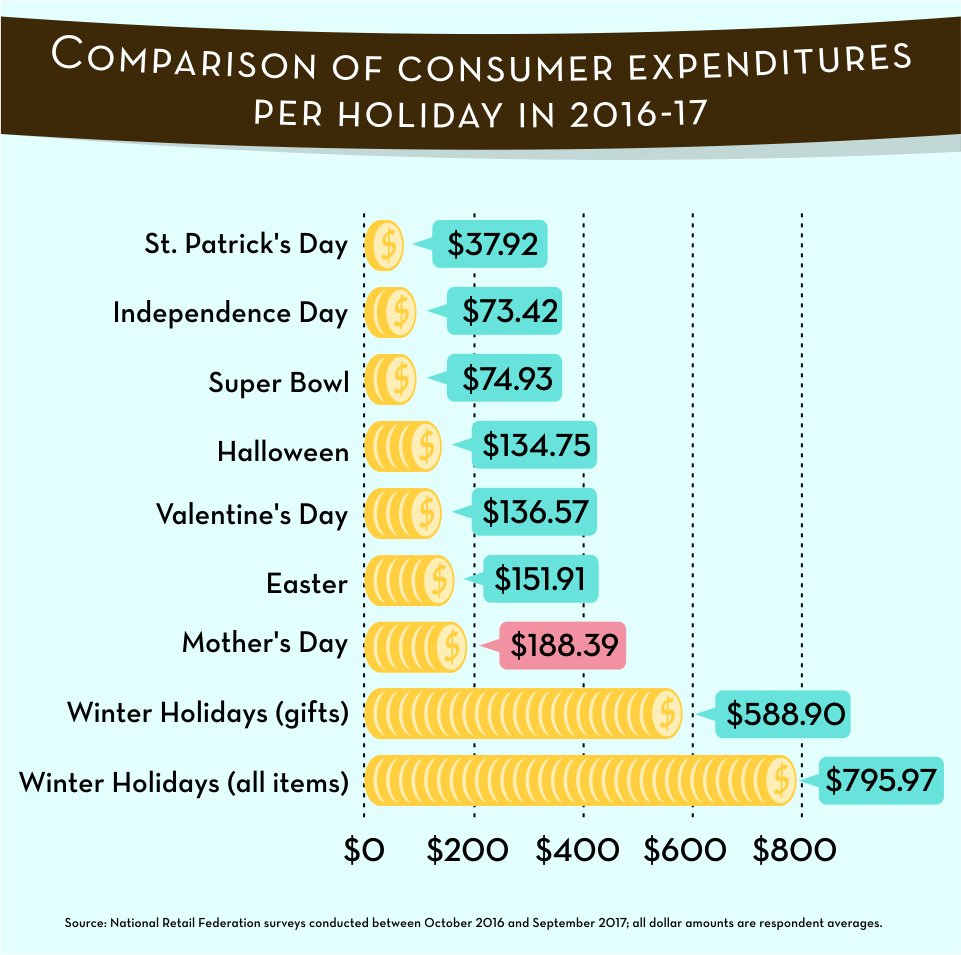 Comparison of Consumer Expenditures Per Holiday in 2016-2017