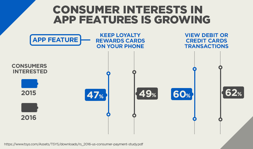 Consumer Interest in App Features is Growing