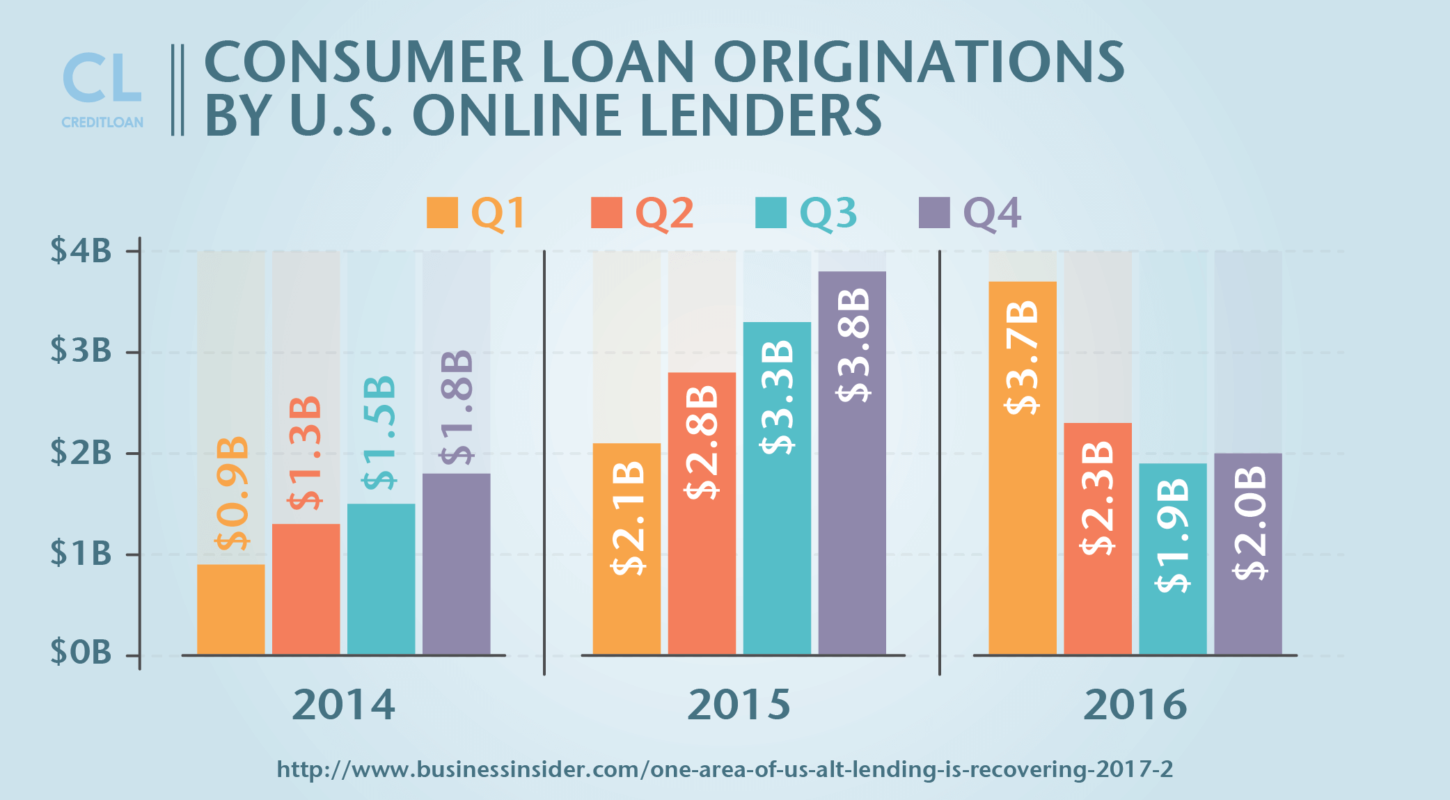 Consumer Loan Originations By U.S. Online Lenders from 2014-2016