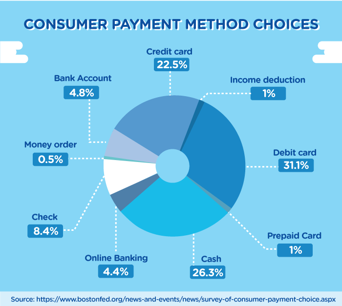consumer payment method choices