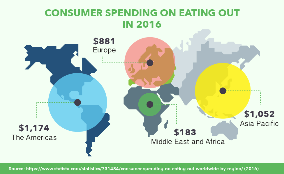 Consumer Spending On Eating Out