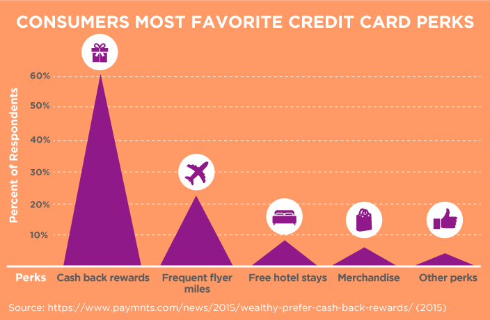 Consumers' Most Favorite Credit Card Perks