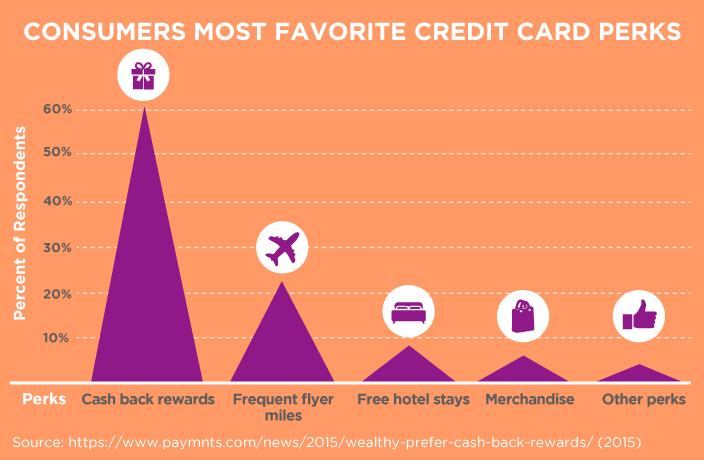 Consumers' Most Favorite Credit Card Perks