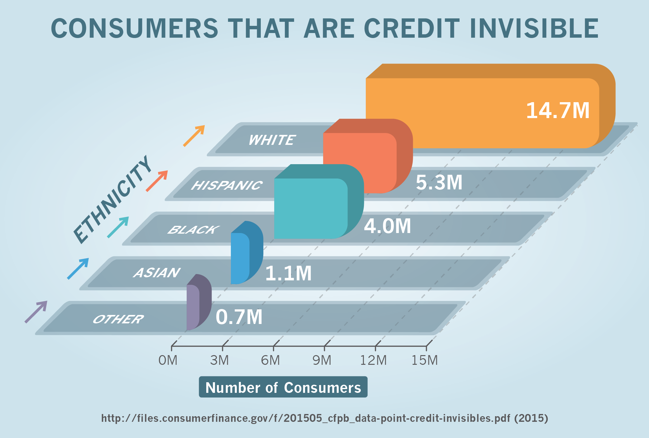 Consumers That Are Credit Invisible