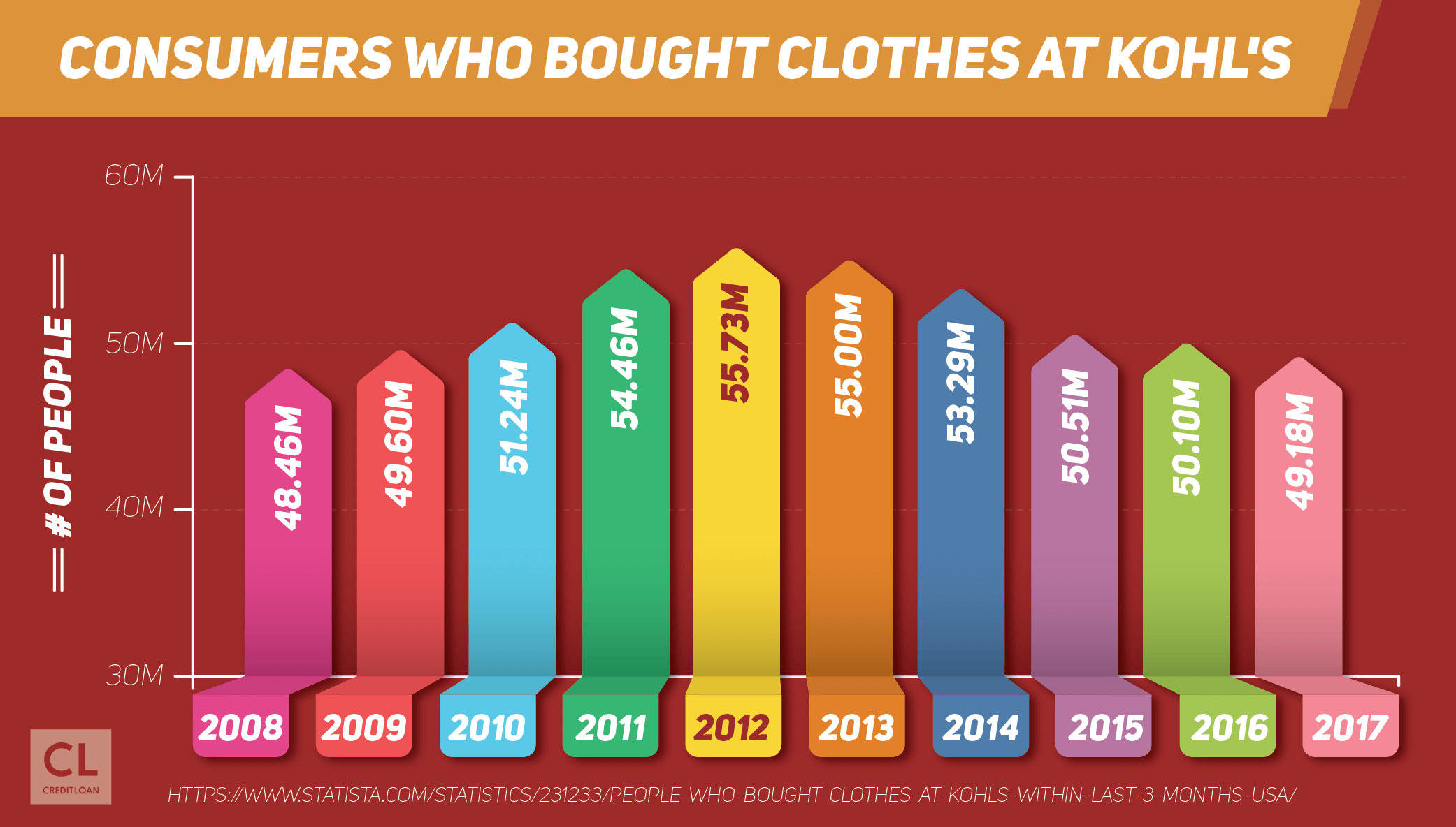 Consumers Who Bought Clothes At Kohl's from 2008-2017