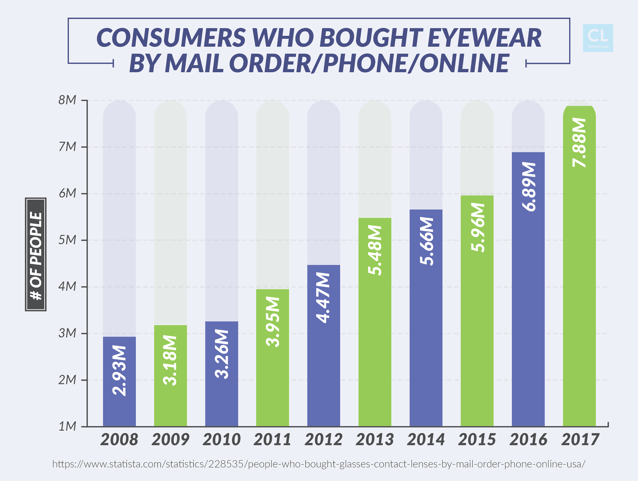Consumers Who Bought Eyewear By Mail Order/Phone/Online from 2008-2017