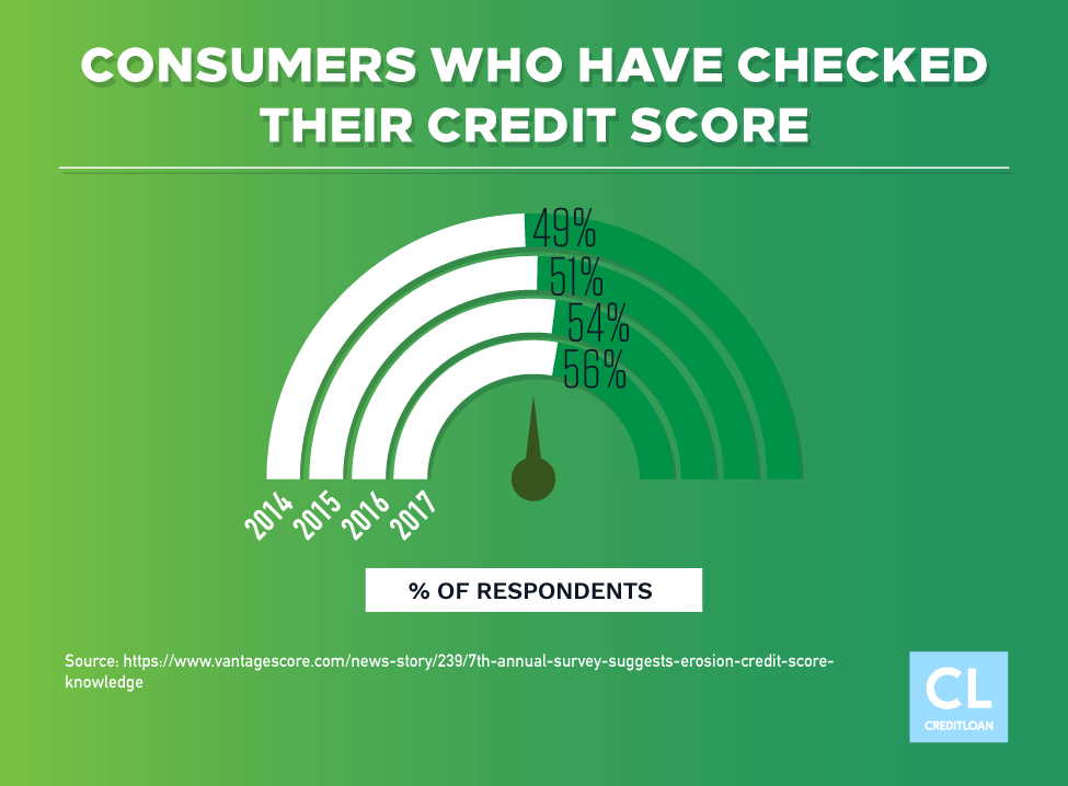 Consumers Who Have Checked Their Credit Score from 2014-2017