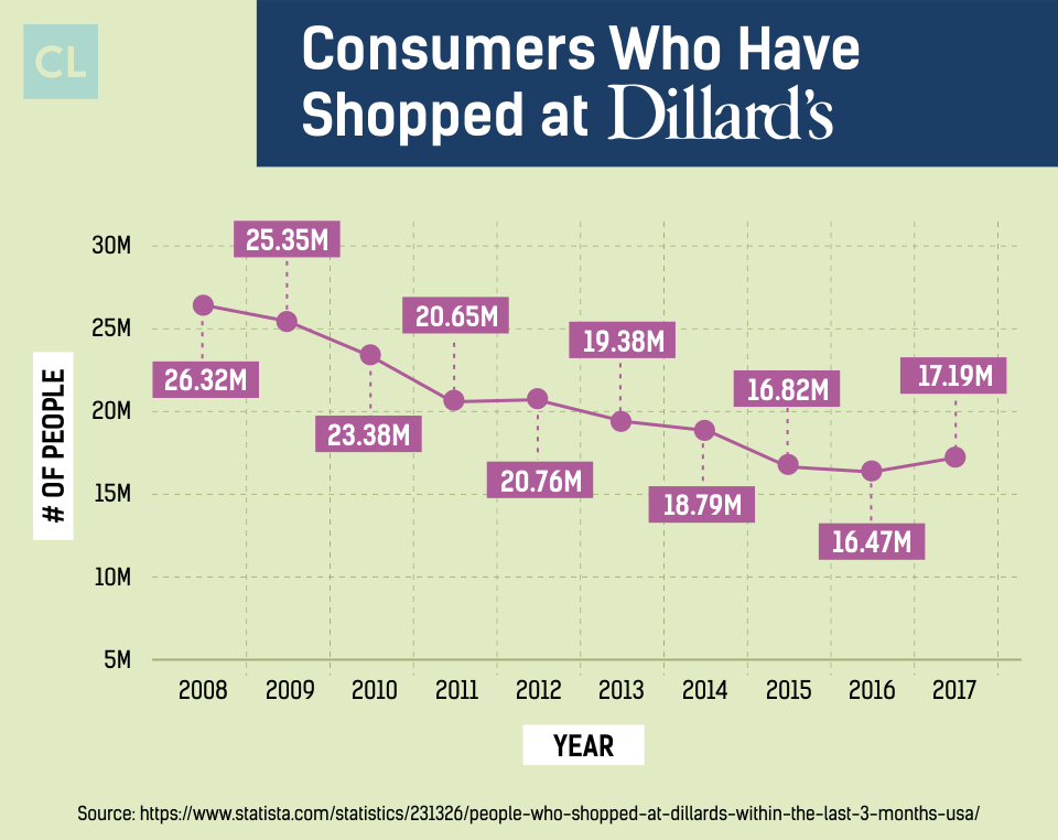 Consumers Who Have Shopped at Dillard's from 2008-2017