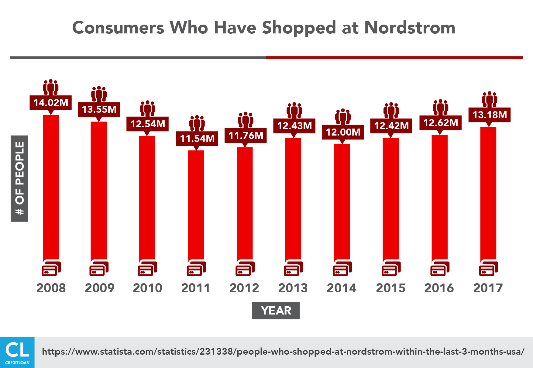Consumers Who Have Shopped at Nordstrom from 2008-2017