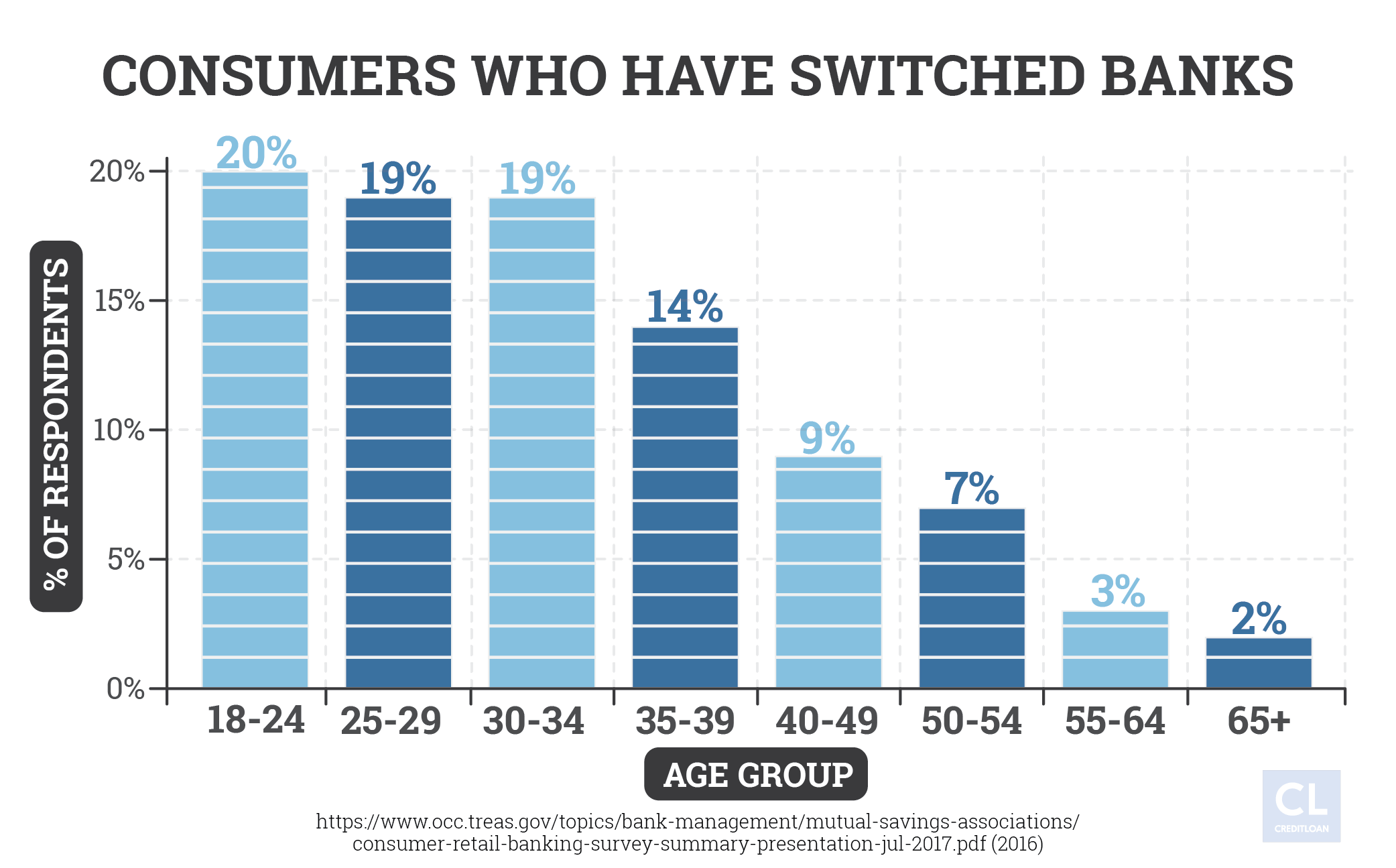 Consumers Who Have Switched Banks by Age