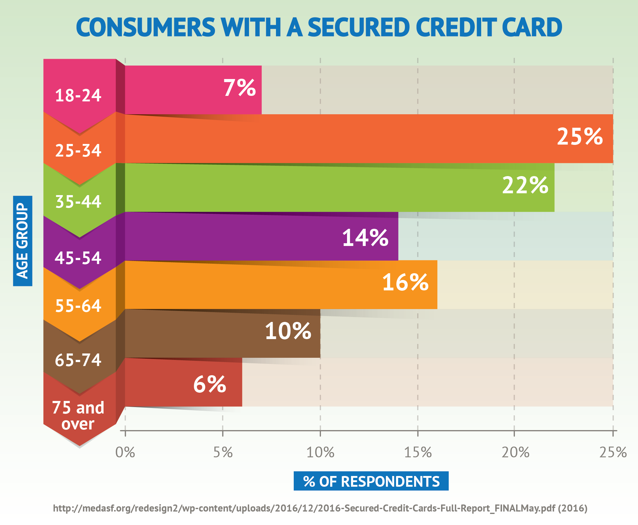 Consumers With A Secured Credit Card