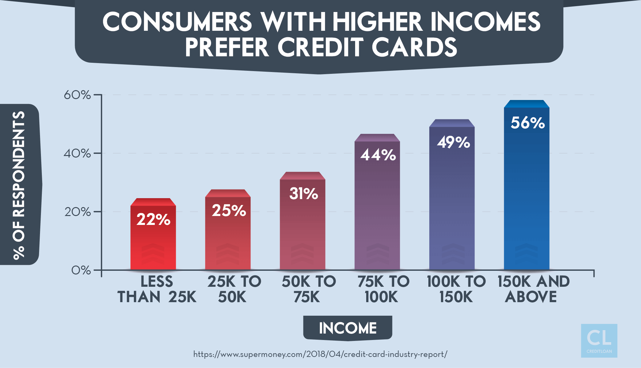 Consumers with higher incomes prefer credit cards
