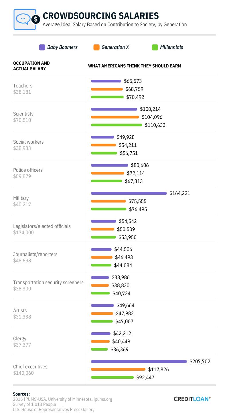 Crowdsourcing Salaries, by Generation