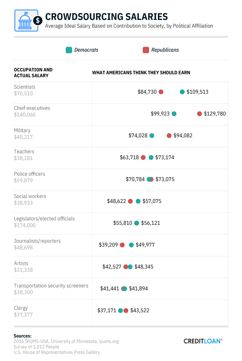 Crowdsourcing Salaries, by Political Affiliation