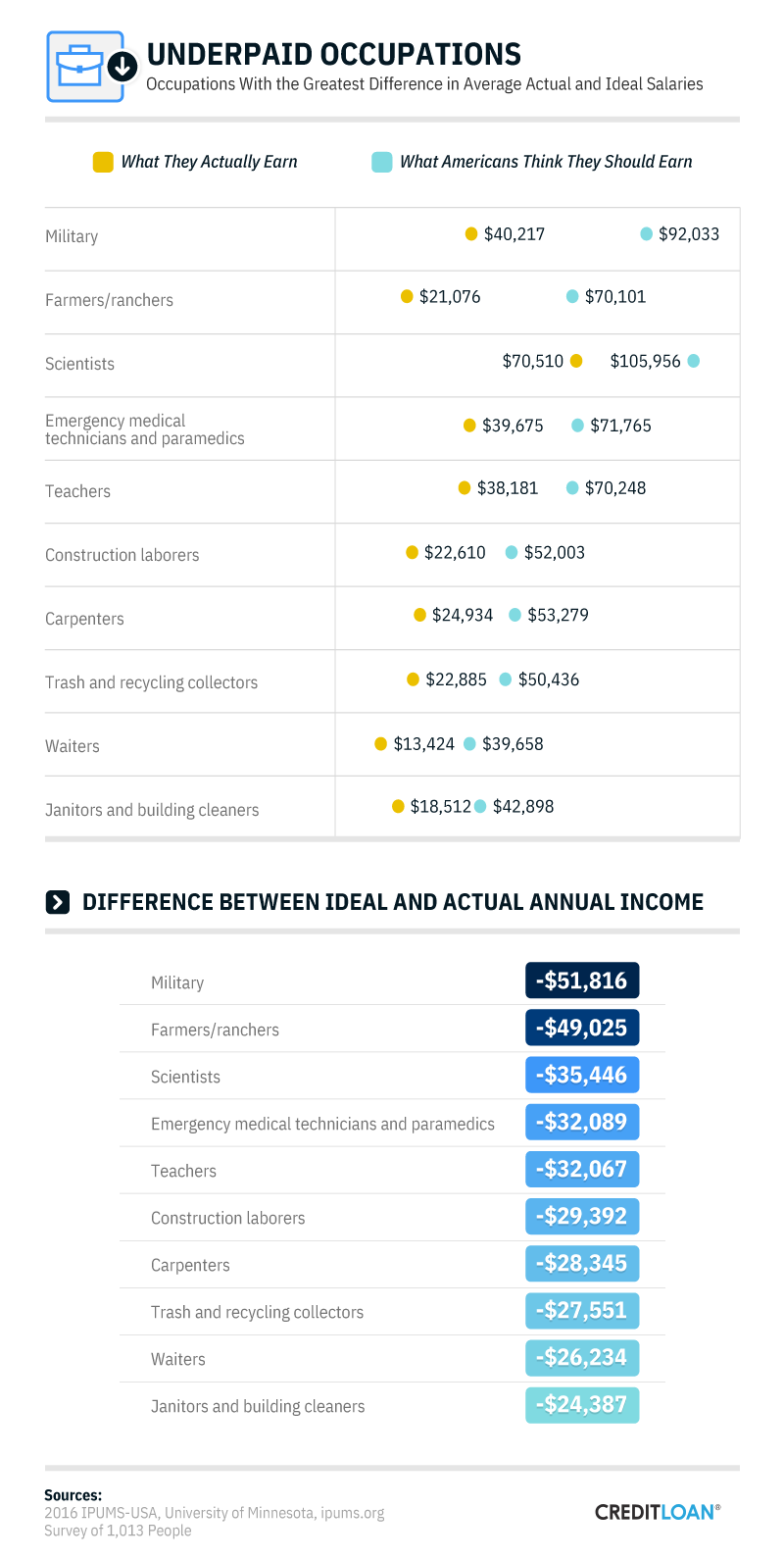 Underpaid Occupations