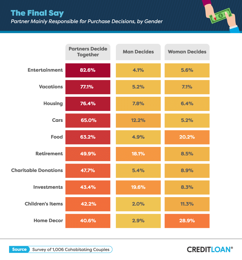 The Final Say: Partner Mainly Responsible for Purchase Decisions, by Gender